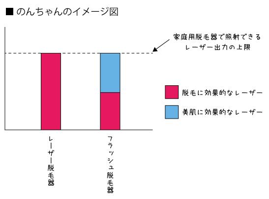 レーザー脱毛器とフラッシュ脱毛器の比較表