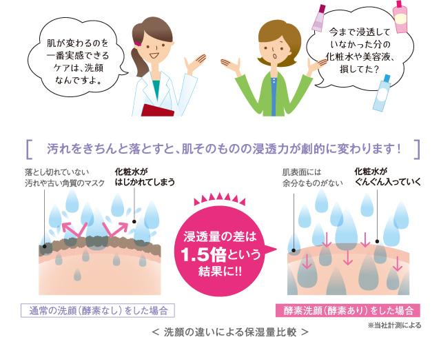 酵素洗顔 効果